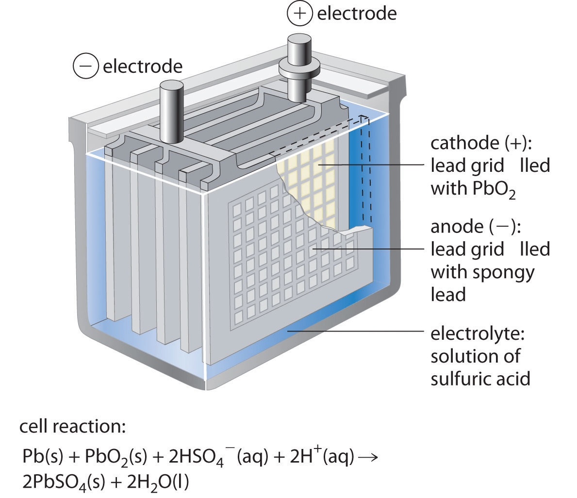 hight resolution of lead acid lead storage battery