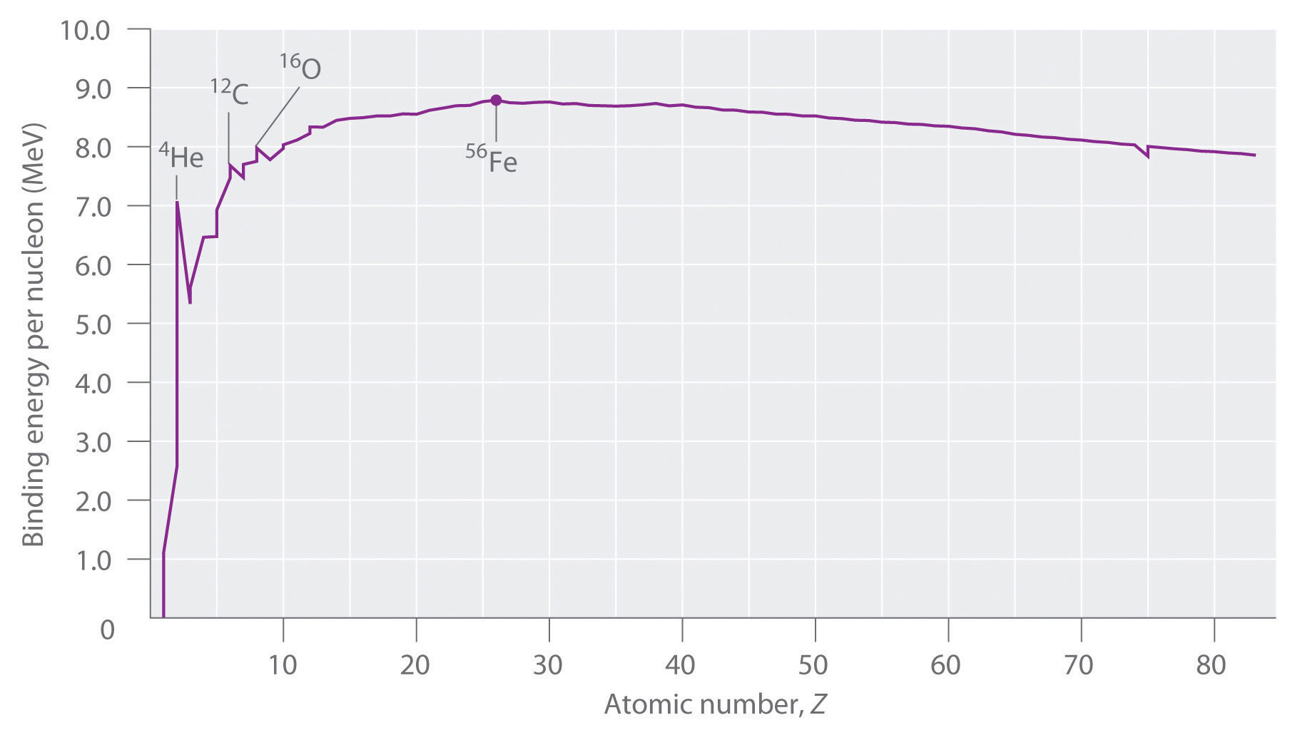 Thermodynamic Stability Of The Atomic Nucleus