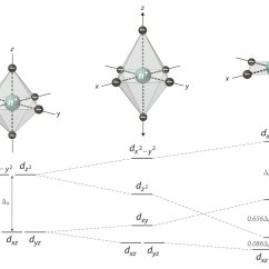 4 Way Coordination Eclipse Sequence Diagram From Code Crystal Field Theory
