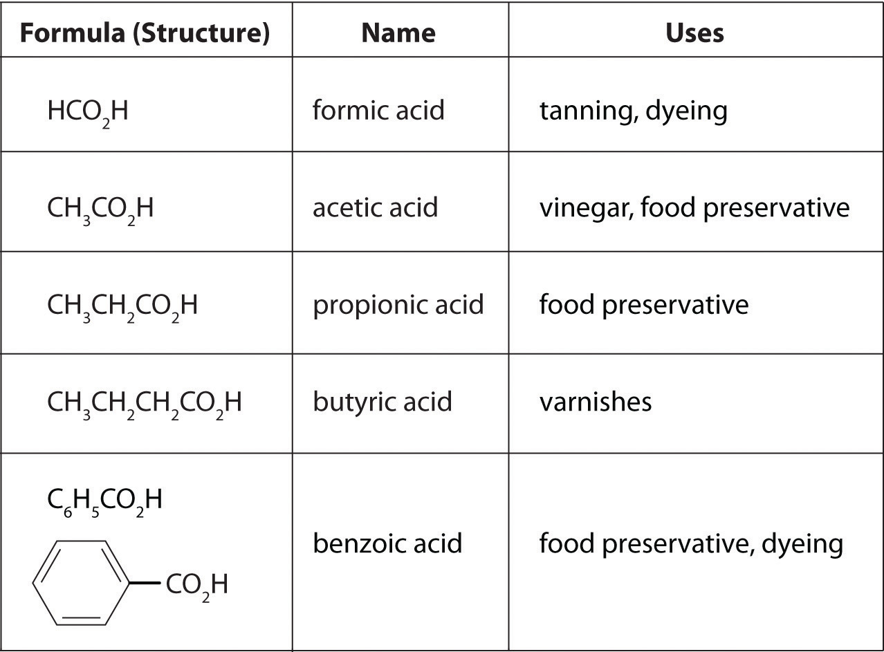 Polyatomic Ions Images