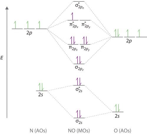 small resolution of orbital diagram wrong