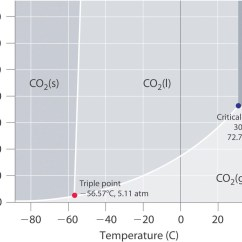 Critical Temperature In Iron Carbon Diagram Water Usage Phase Diagrams