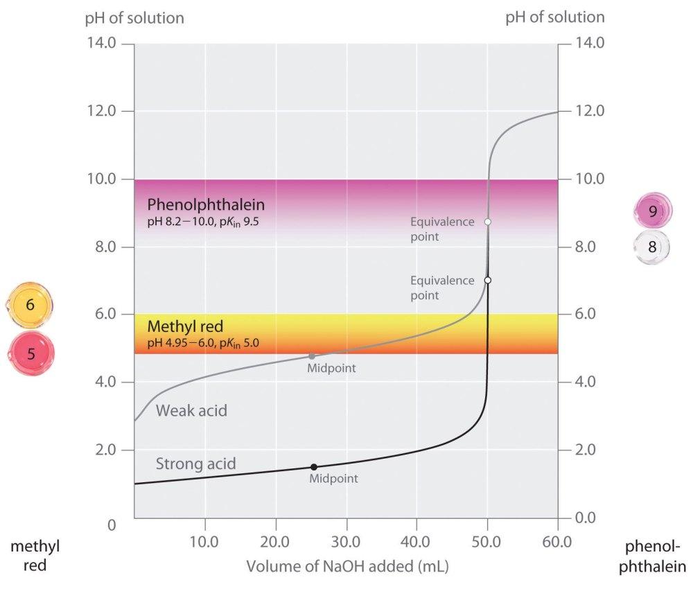 medium resolution of acid solution diagram