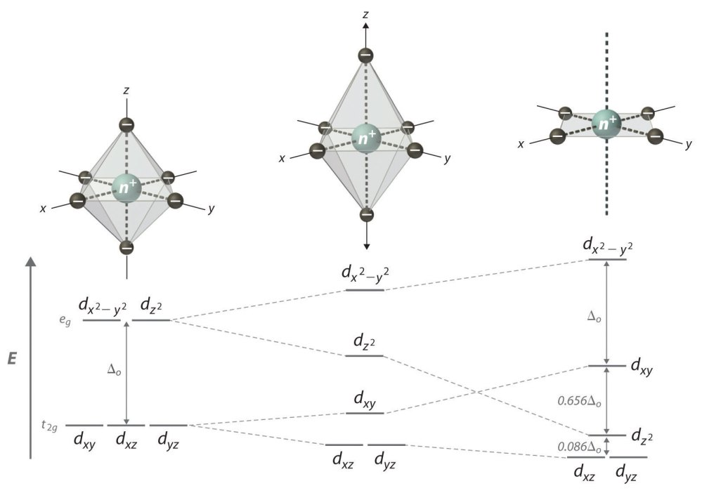 medium resolution of tetragonal and square planar complexes