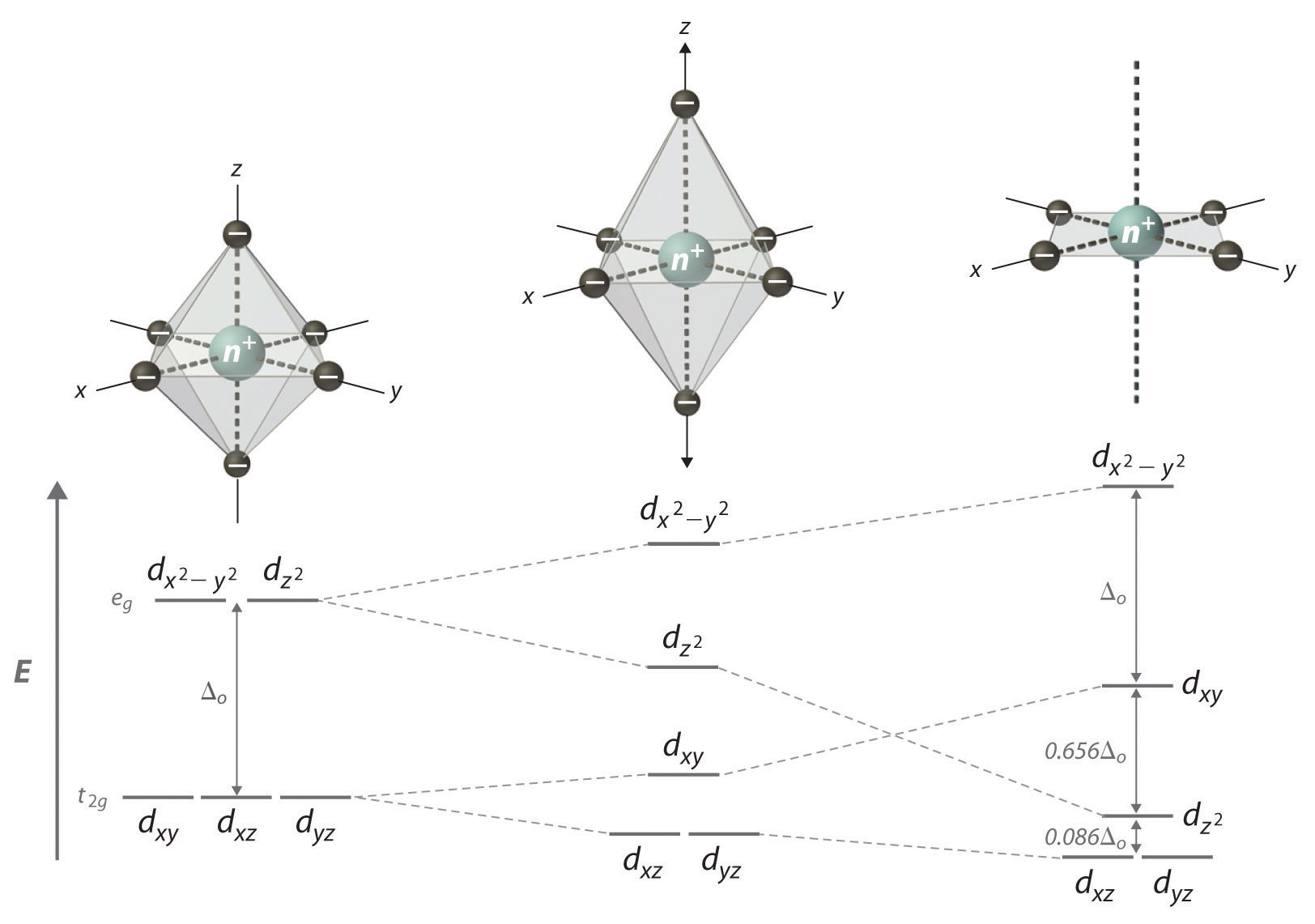 hight resolution of tetragonal and square planar complexes