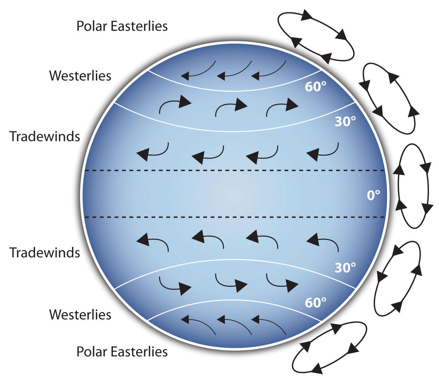 global wind patterns diagram ford ranger wiring 1999 presentation aids design and usage