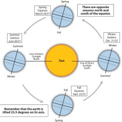 Diagram Of Summer And Winter Solstice Parts The Ear Worksheet Geography Basics