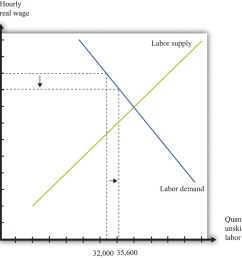 inflation and the minimum wage [ 1253 x 1126 Pixel ]