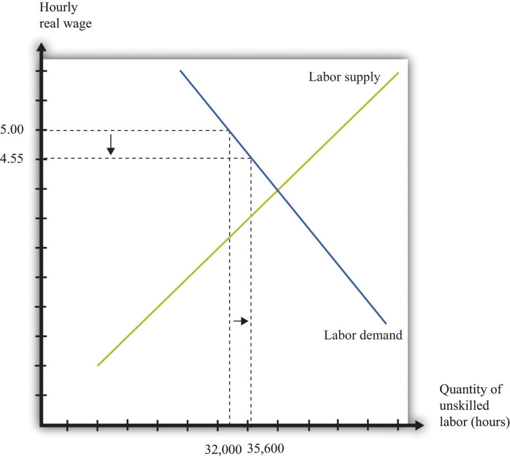 medium resolution of inflation and the minimum wage