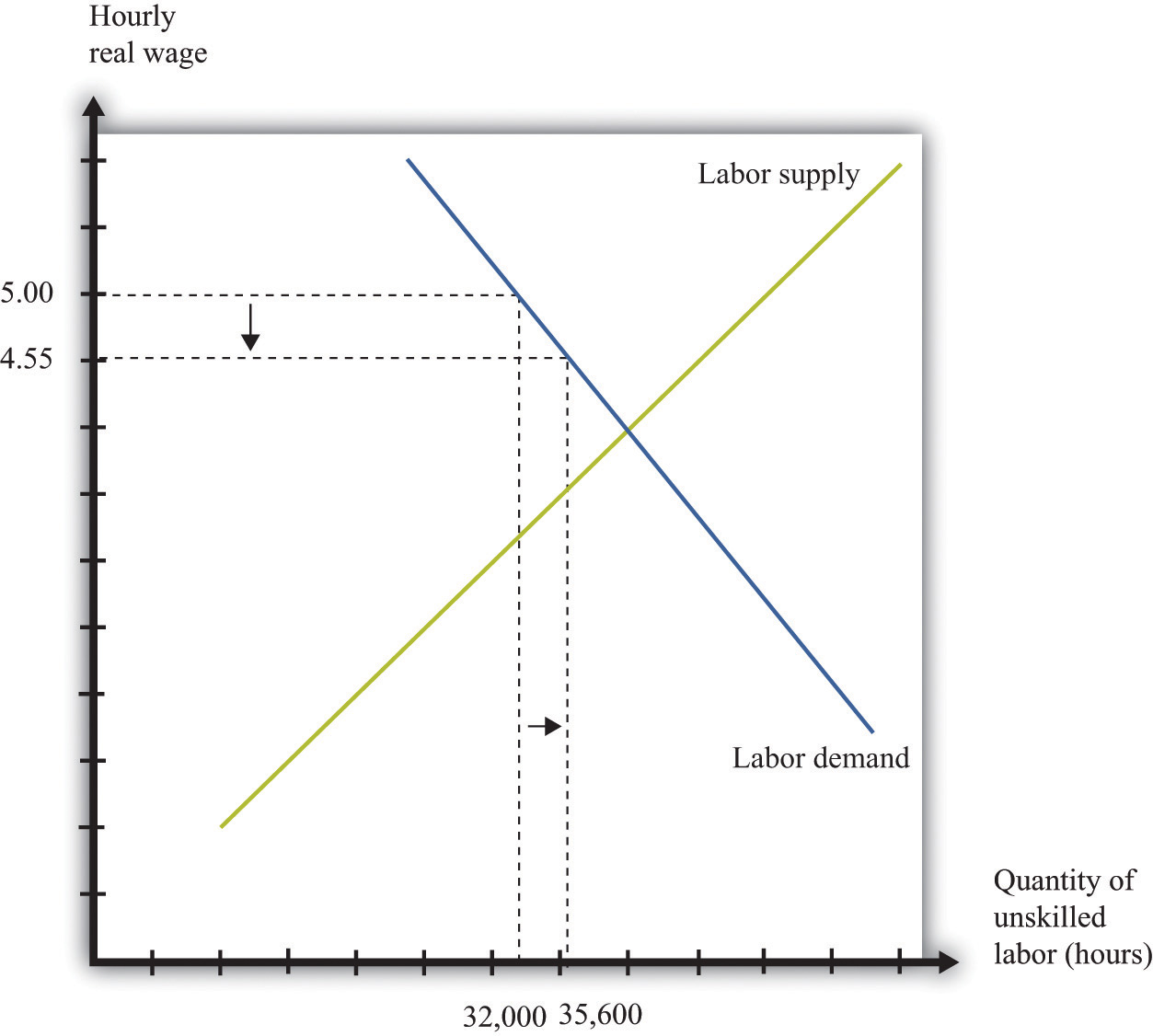 hight resolution of inflation and the minimum wage