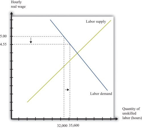 small resolution of inflation and the minimum wage