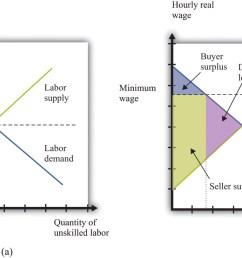 efficiency implications of a minimum wage [ 1856 x 934 Pixel ]