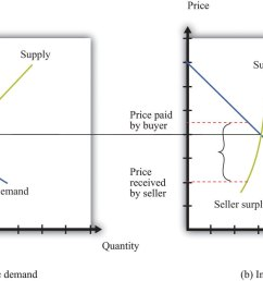 diagram of price elasticity of demand [ 1852 x 882 Pixel ]