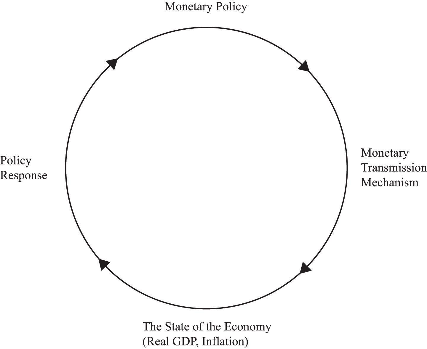 Understanding the Fed