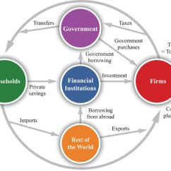 Circular Flow Diagram With Government Sector 2003 International 4300 A C Wiring The Of Income