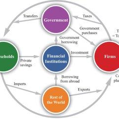 Component Relationship Diagram 2006 F150 Wiring Macroeconomics Toolkit