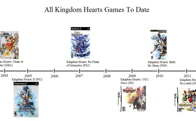 What Order To Play Kingdom Hearts Games In Resetera