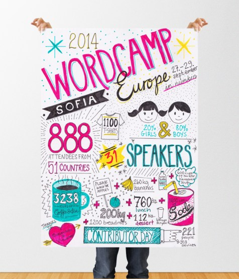 The WordCamp Europe stats by Kristin Kokkersvold, Studio Netting.