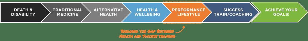 Bridge the gap between health and success.