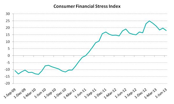 Australian Risk Climate: Consumer Financial Stress Levels