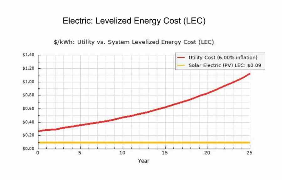 Solar Renewable Energy System Levelized Cost of Energy (LCOE)