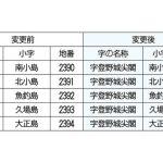 尖閣諸島の字名に「尖閣」明記へ 今月にも議会に上程