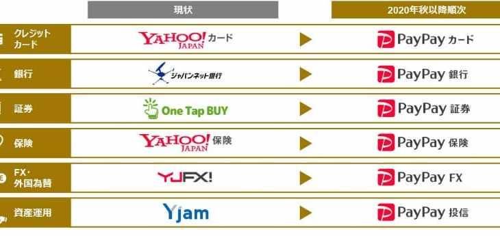 【ぺいぺい】ヤフーカードはPayPayカード、ジャパンネット銀行はPayPay銀行に。ZHDの金融を「PayPay」ブランドに統一  [記憶たどり。★]
