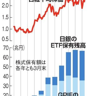 【官製相場】日銀、GPIF…東証1部の8割 1830社で公的マネーが大株主となっていることが判明 ★2  [ばーど★]