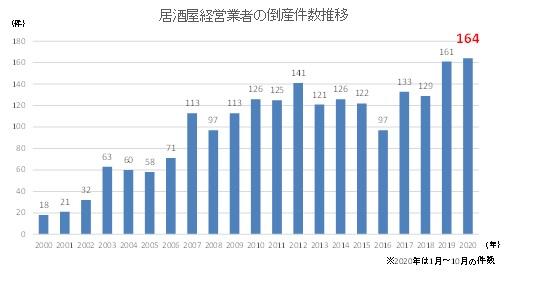 【経済】居酒屋倒産が過去最多を更新 ★3  [首都圏の虎★]