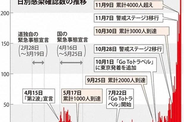 札幌のコロナ病院は満床だと発表、人工呼吸器の空きはありません