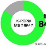 日本、昨年「K−POP」関連のツイートをしたユーザー数が世界1位