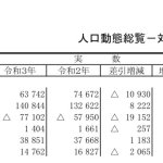 日本人の出生数、前年比で△14.6%も減ってしまうwww巣ごもりで妊娠増えるとか言ってた馬鹿誰だよ