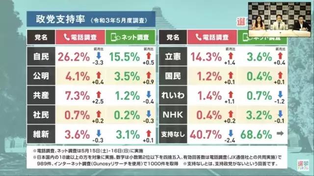 日本、ガチで政権交代しそうな雰囲気が出始めるwww