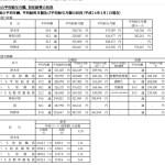 【悲報】日本の大卒平均初任給20万円←これwwwwwwwww
