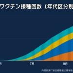 【速報】東京都で新たに531人感染、20代 132人、30代 99人、65歳以上は45人  [影のたけし軍団★]