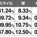 【アクロス】ドンちゃん 7発目【6号機】