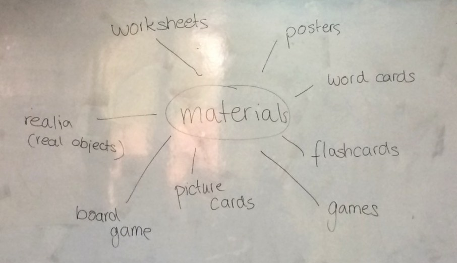 Mindmap of different kinds of teaching material