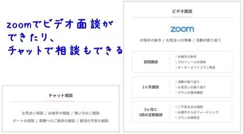 naco-doの徹底的なオンラインサポート
