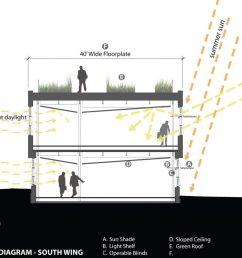 solar access [ 1200 x 900 Pixel ]
