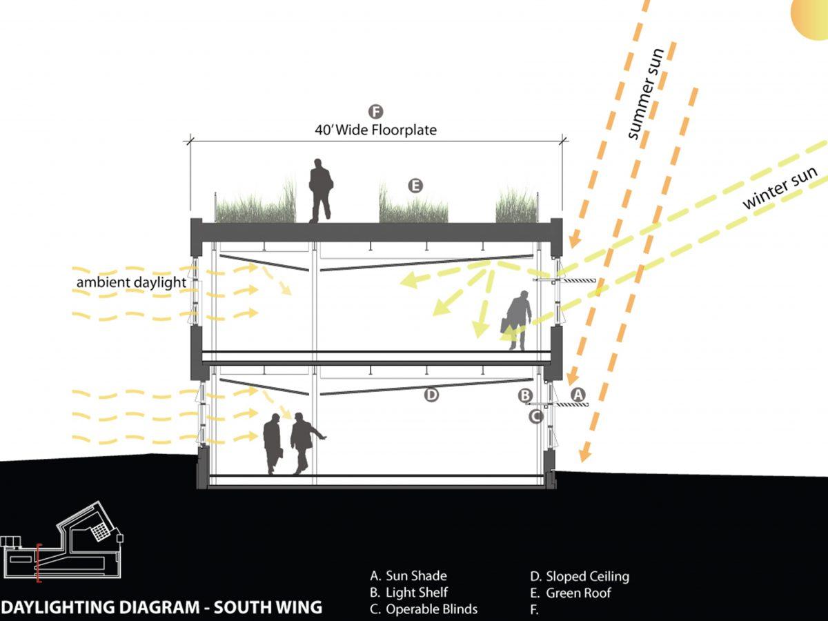 hight resolution of solar access