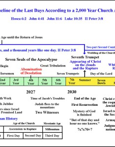 Timeline chart for the second coming of christ also rh secondcoming