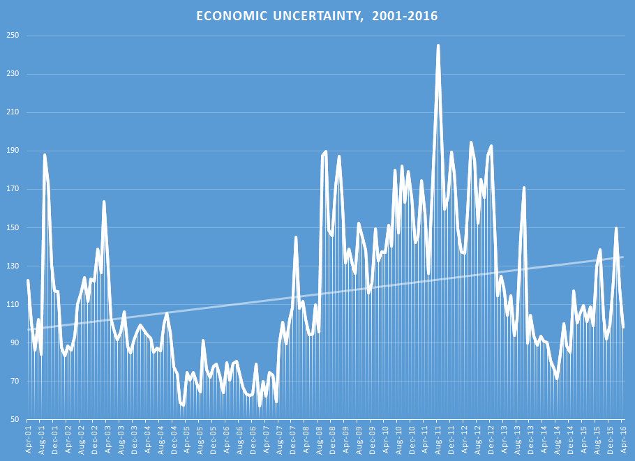 A chart showing the rate of economic uncertainty, along with an upwards trend line, between April 2001 and April 2016.