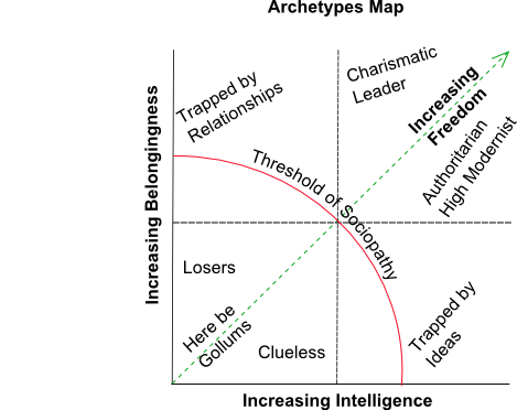 An Archetypes Map