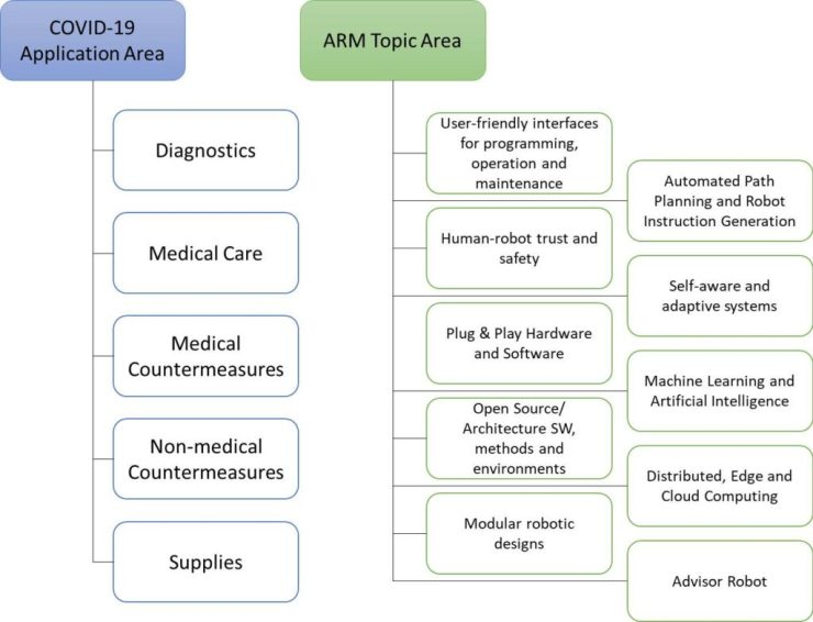 ARM project application and topic areas