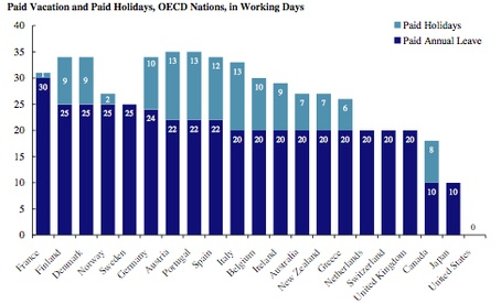 American paid vacations