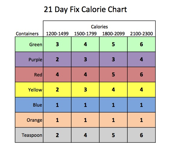 Before long  was at lbs which required me to drop down from the rd nd column calories in day fix calorie chart also  rh dayfix wordpress
