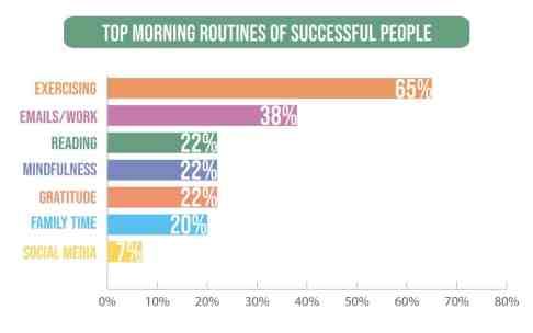 Výsledek obrázku pro morning routine