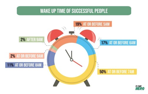 Tip 1: Rise Early: Morning Routines that Will Change Your Life and Business