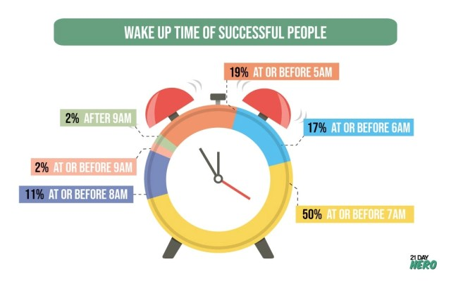 Image result for morning routine