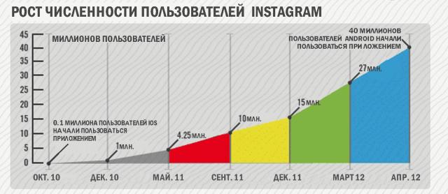 21instagram.ru-chto-takoye-instagram2